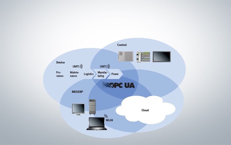 TwinCAT 3 SOA-PLC: The forerunner to Industry 4.0 and the Internet of Things